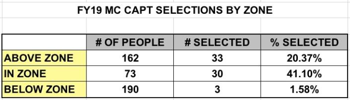 CAPT Stats